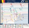 Bel_f1_lap_chart_2007