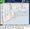 Bra_f1_lap_chart_2007