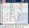 Mal_f1_lap_chart_2007