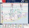 Rd3bah_f1_lap_chart_2007
